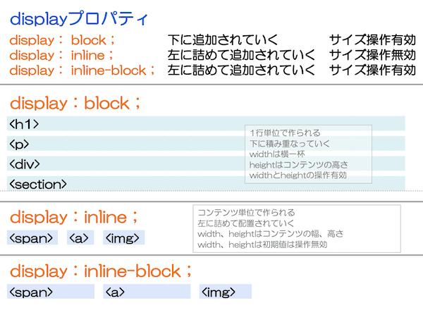 displayプロパティの図解