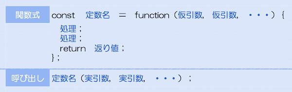 関数構文の図解