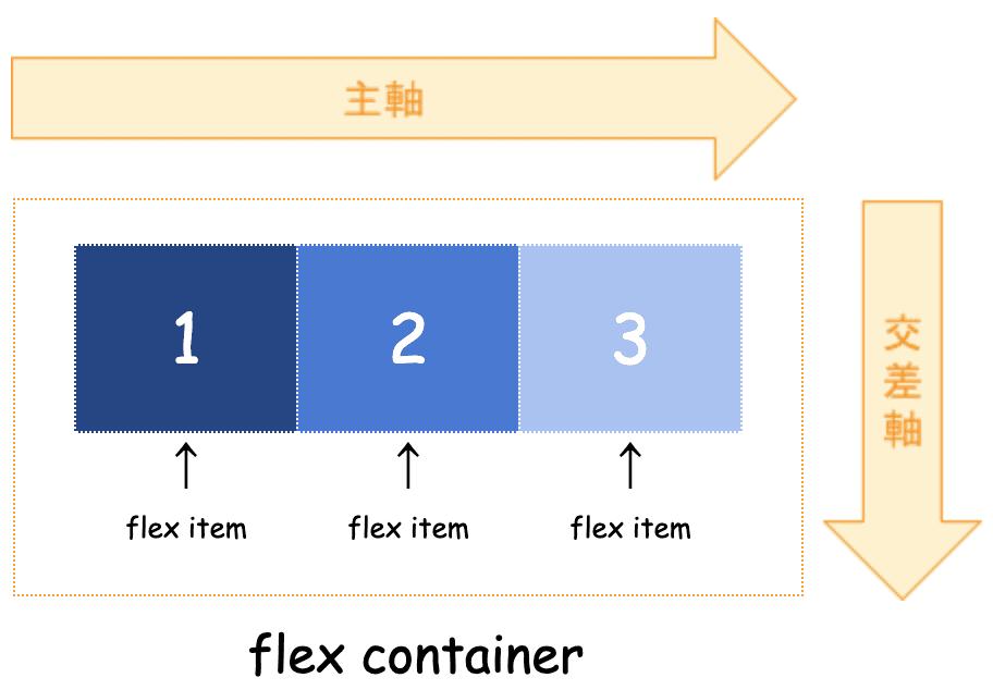 flex-box、軸の概念図