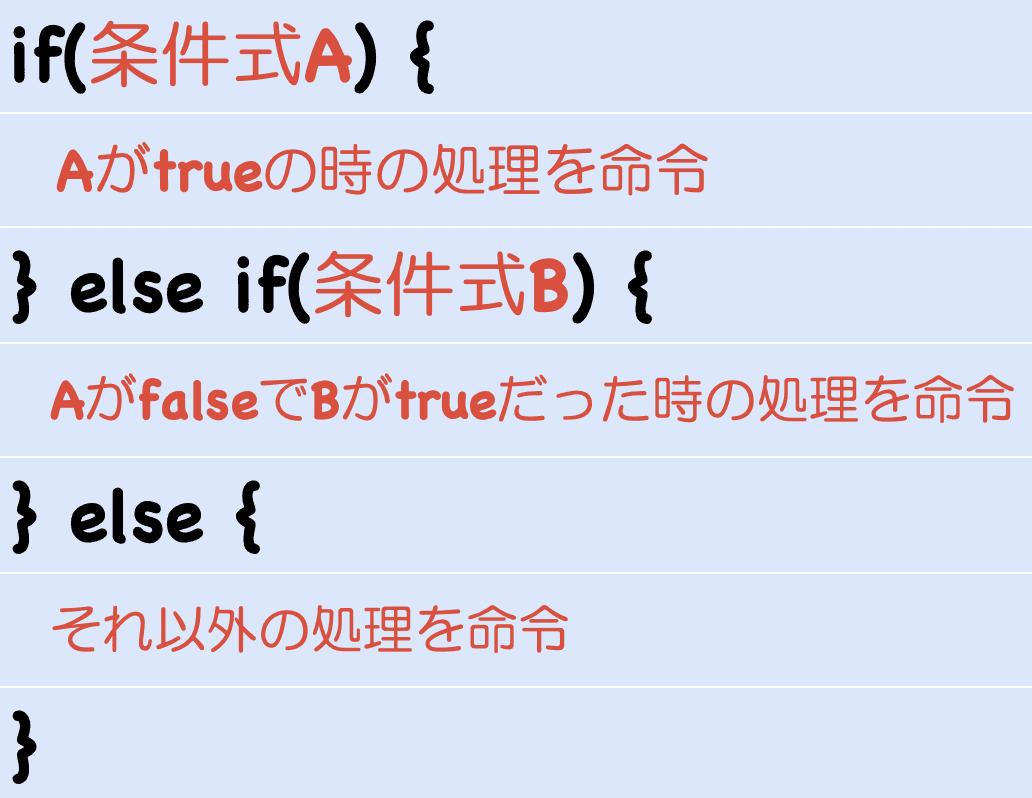 条件分岐の構文画像