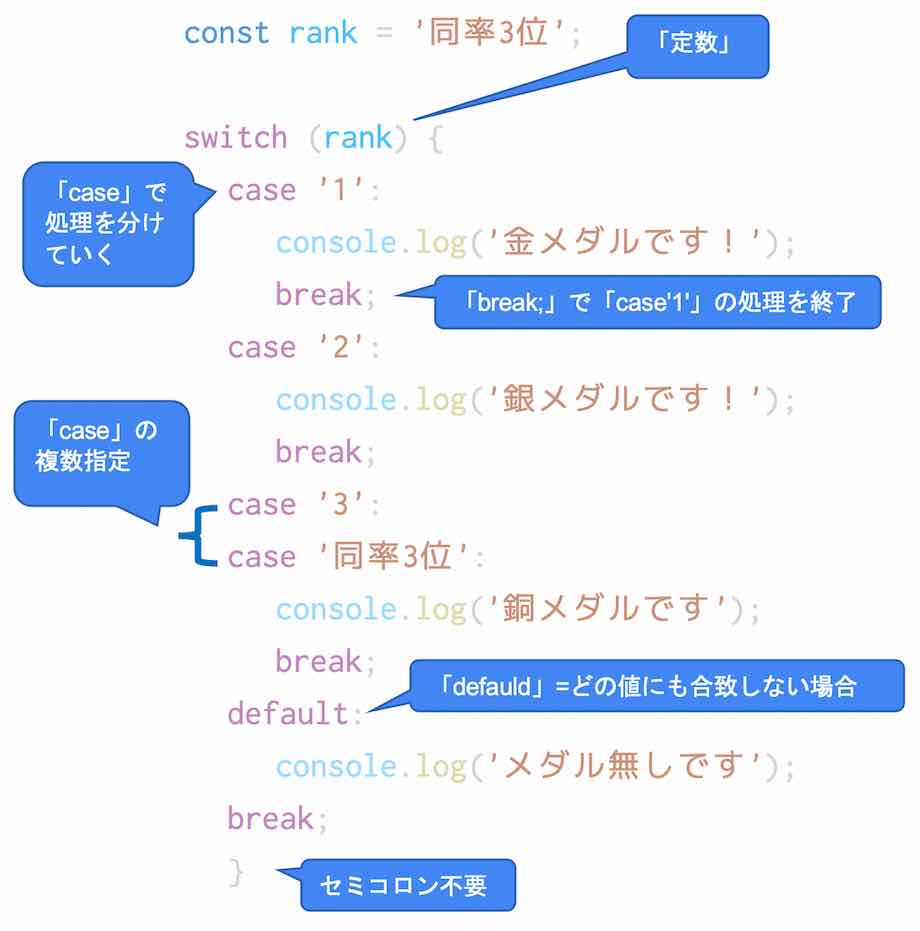 switch文のワード説明図