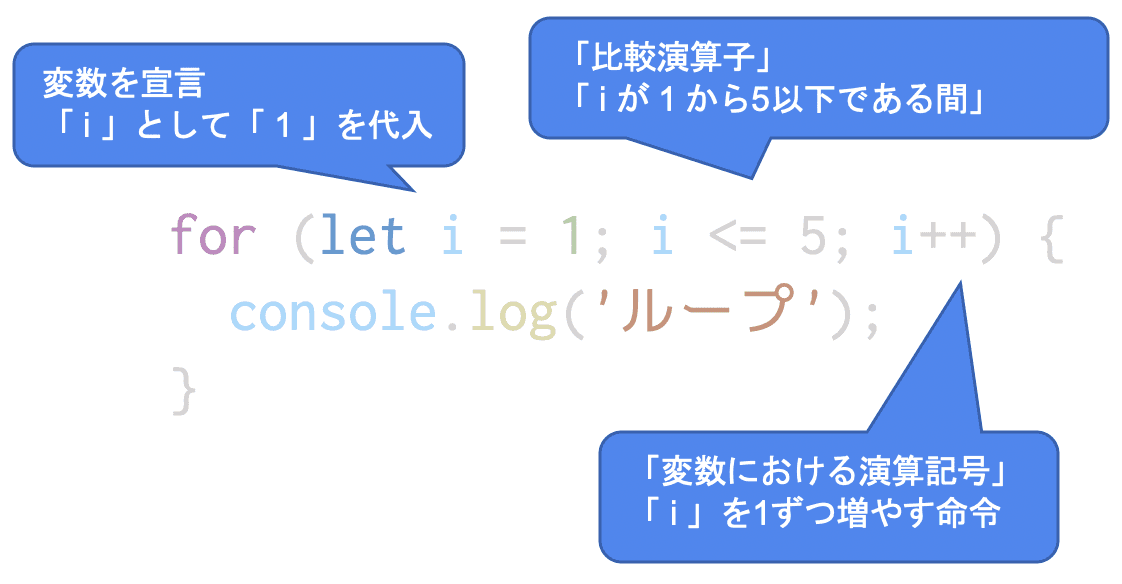 for構文の説明図